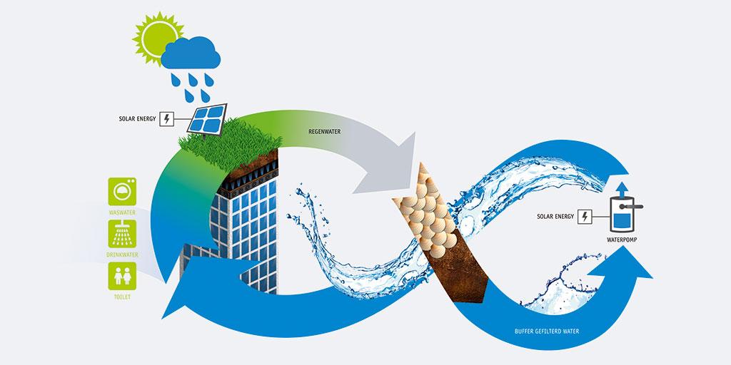 Oplossing voor watertoets Illustratie Waterbuffering