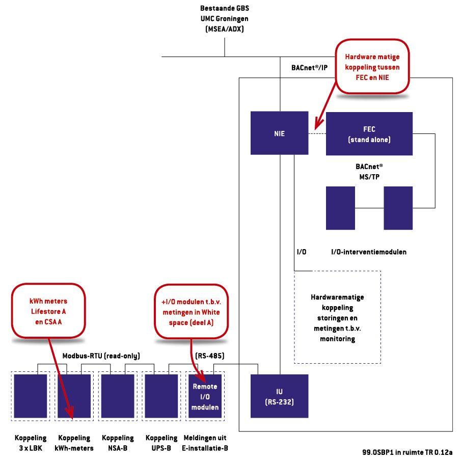 Datacenter met duurzaam en veilig karakter illustratie