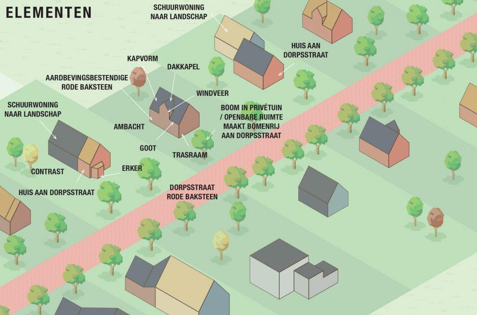 Architecten staan bewoners bij in Gronings aardbevingsdorp